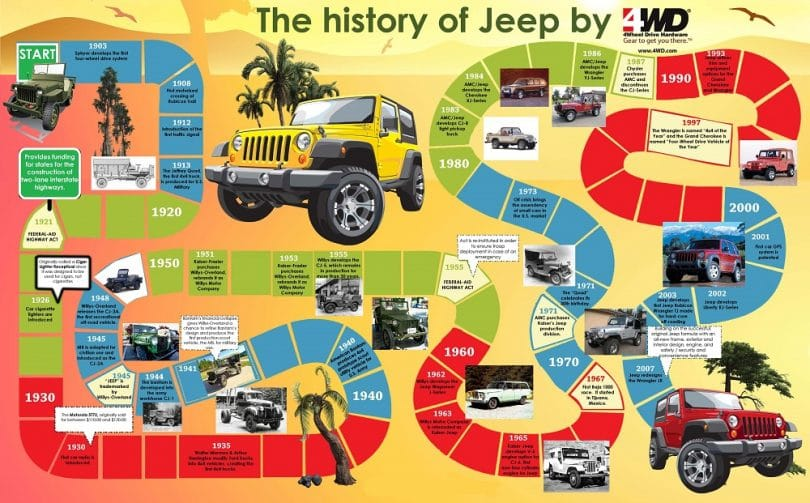 History of Jeep Infographic