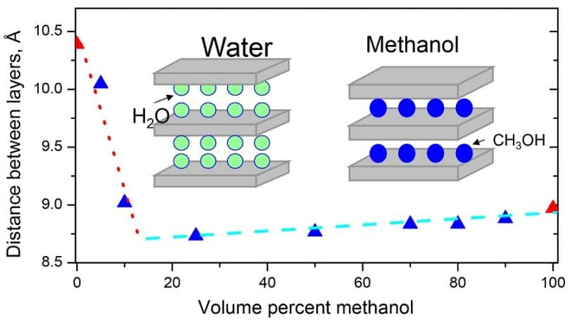 a short view on the methanol fuel cells for our future Fuel cells generate electricity by an electrochemical reaction in which oxygen and a hydrogen-rich fuel combine to form water unlike internal combustion engines, the fuel is not combusted, the energy instead being released electrocatalytically.