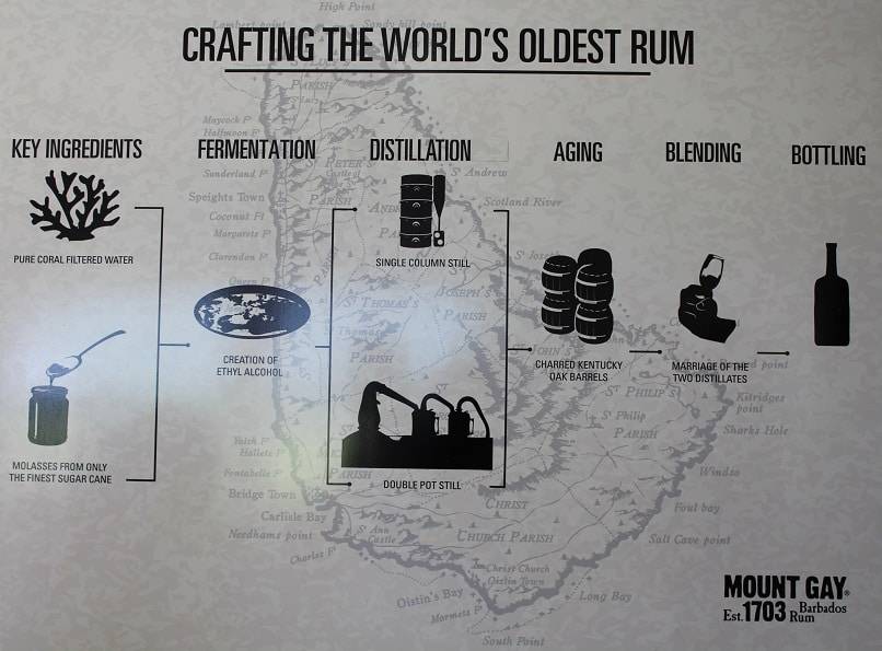 Crafting the rum