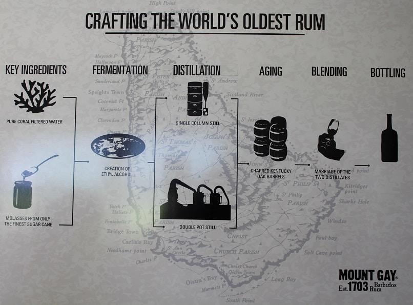 Crafting the rum