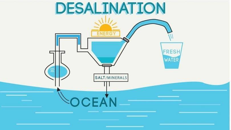 Desalination using Sun