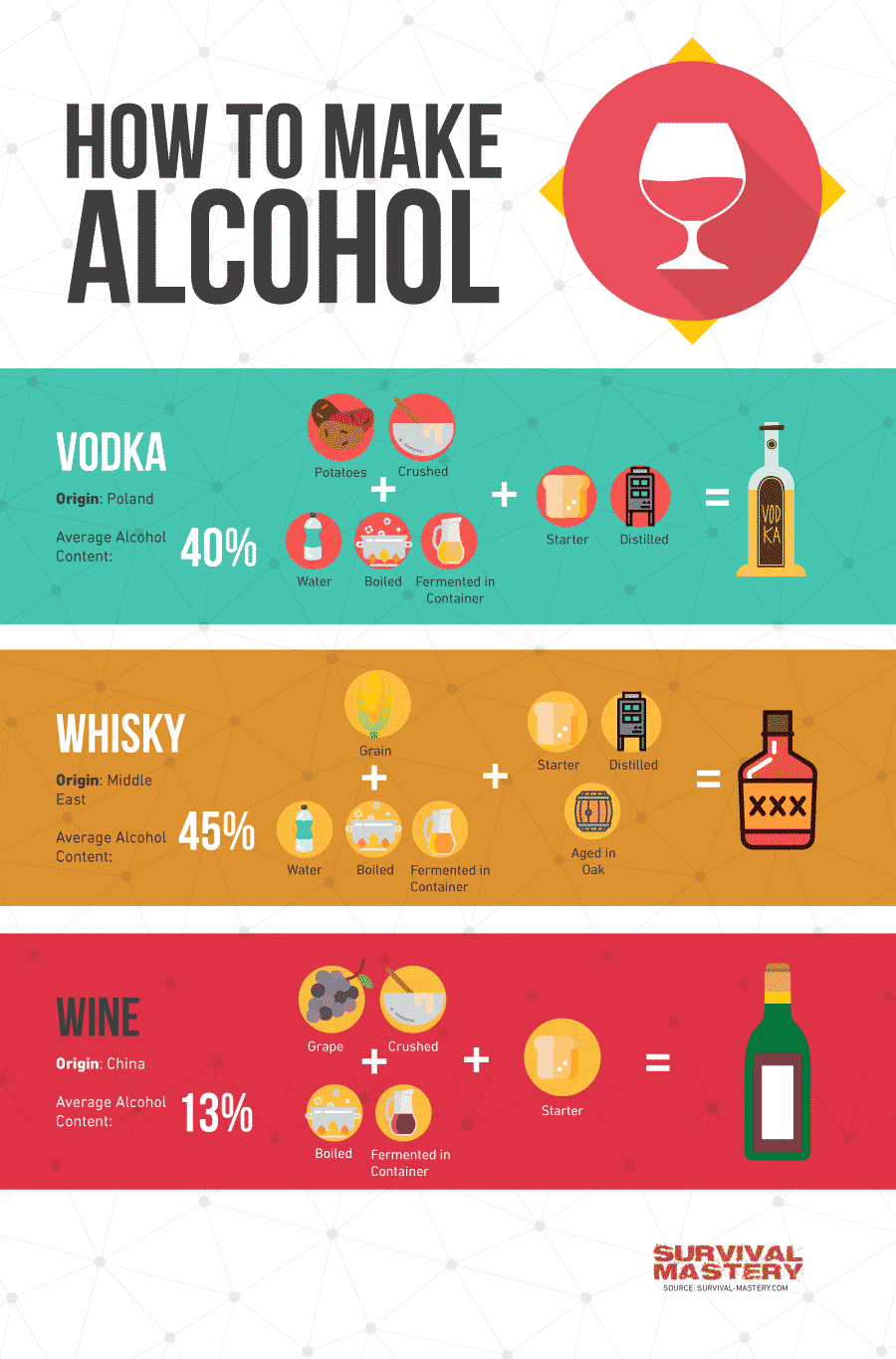 How to Make Alcohol infographic