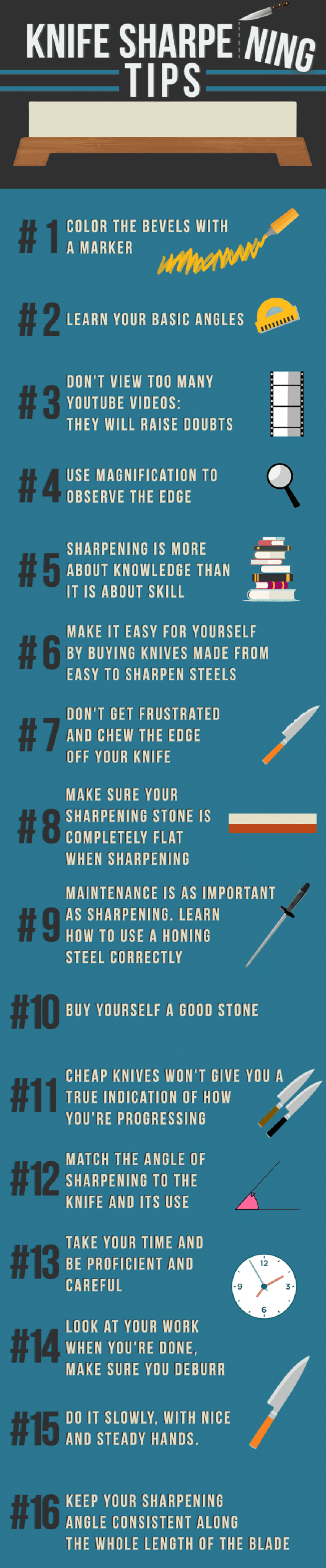 Infographic knife sharpening