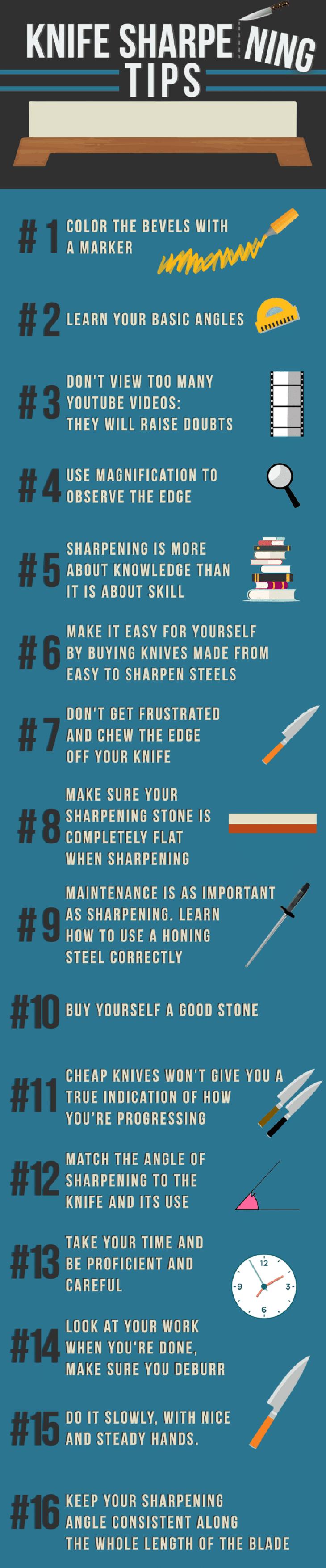Infographic knife sharpening