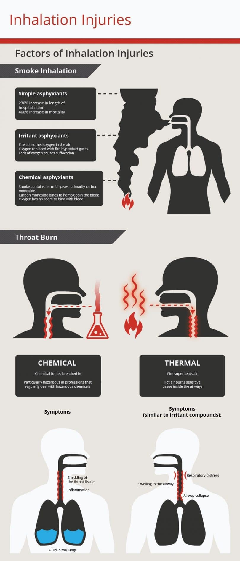 Inhalation injuries