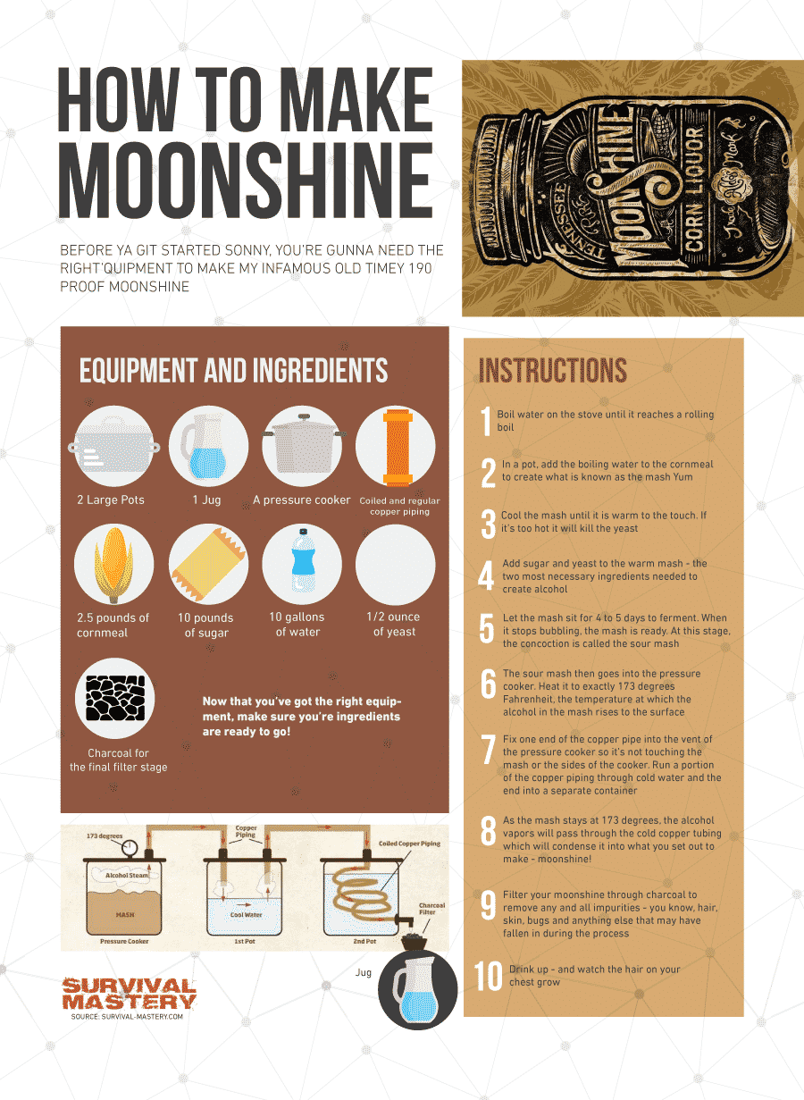 Moonshine making infographic
