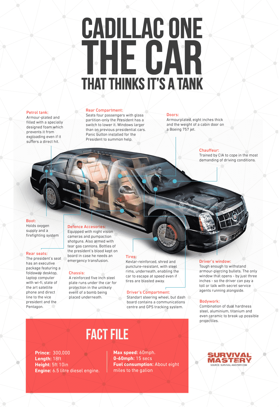 Survival_Vehicle infographic