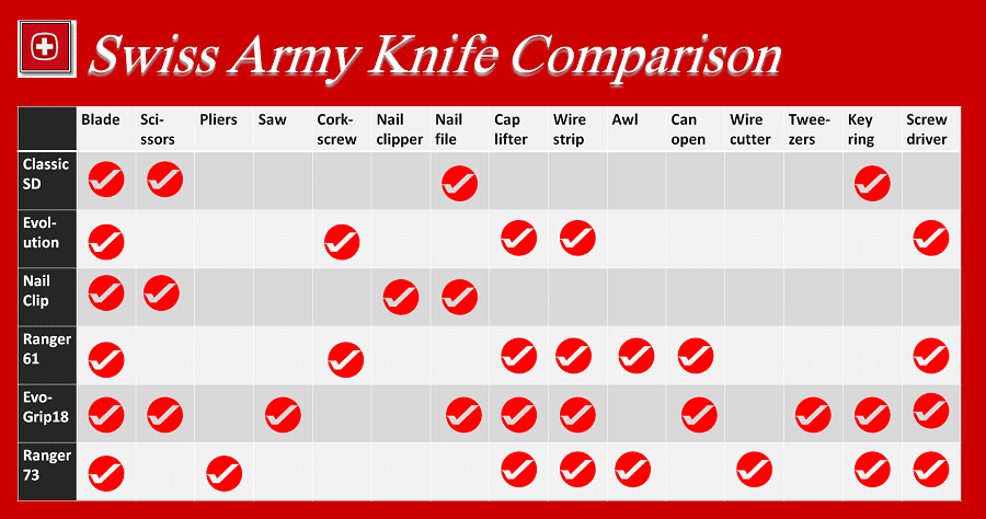 Swiss Army Knife Comparison