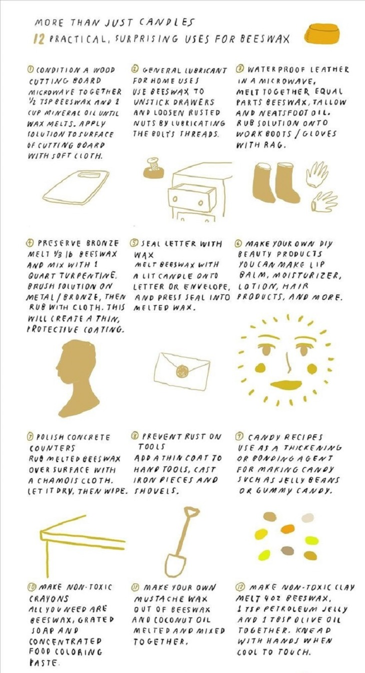 Uses for Beeswax