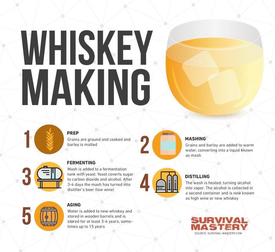 Whiskey making infographic