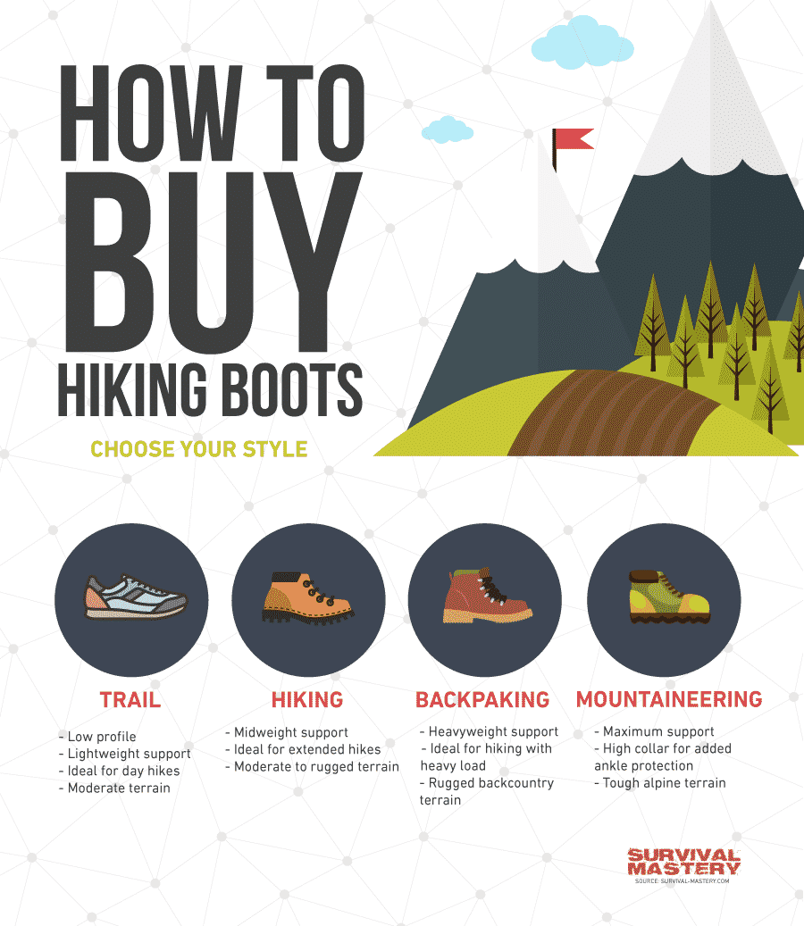 Best_hiking_boots infographic
