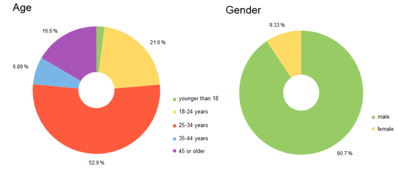 Age Gender (Survival Mastery)