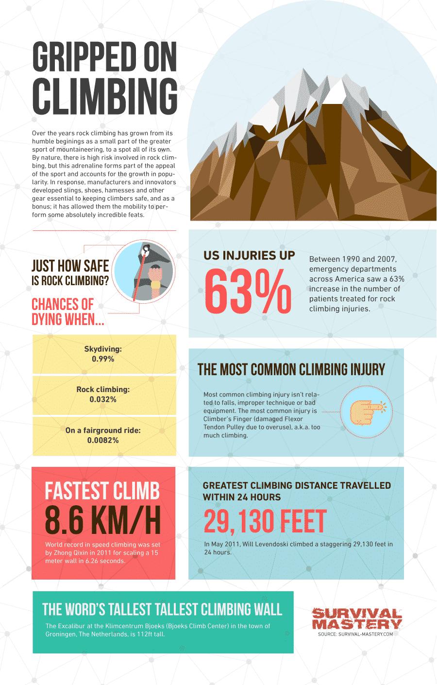 Rock Climbing Gear infographic