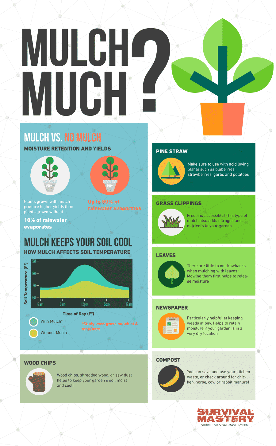 Mulch much infographic
