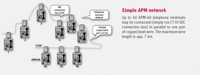 Simple APM network